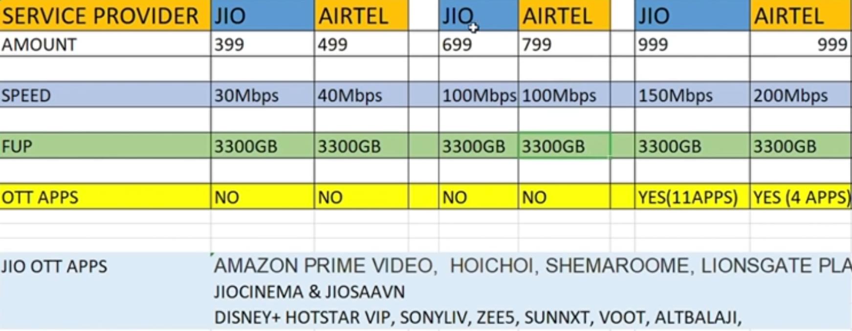 Airtel Xstream Vs Jio Giga Fiber Best Broadband? In Tamil